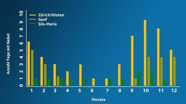 Balkendiagramm, Zahl der Nebeltag pro Monat für  Zürich, Genf, Sils Maria.
