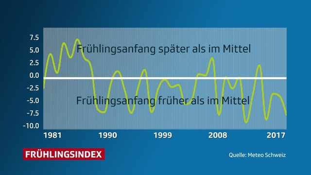 Grafik, in der der Frühlingsindex eingezeichnet ist. In den letzten 30 Jahren oft früher Frühlingsbeginn.