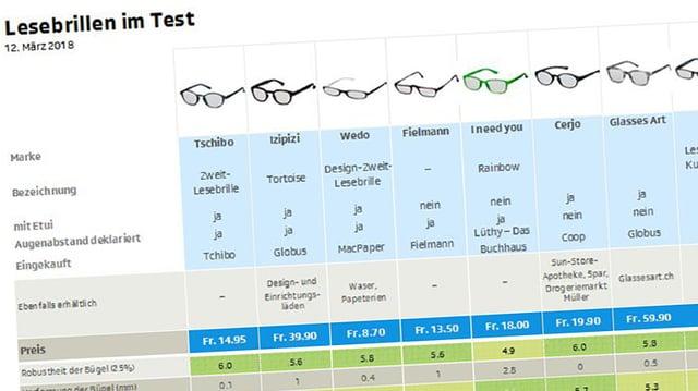 Testtabelle