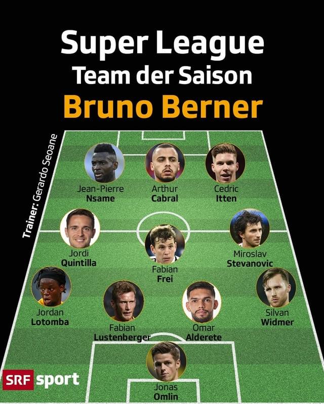 Die Top 11 von SRF-Experte Bruno Berner: Bruno Berner setzt mit Ausnahme von Miroslav Stevanovic (Servette) auf die Top 3 der Liga. Am besten vertreten ist der FC Basel (5 Spieler), gefolgt von Meister YB (4 Spieler) und St. Gallen (2 Spieler).