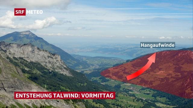 Aussicht von Berg ins Tal und ins Flachland. Der gegenüberliegende Hang ist rötlich eingefärbt und am Hang aufwärts ein Pfeil eingezeichnet.