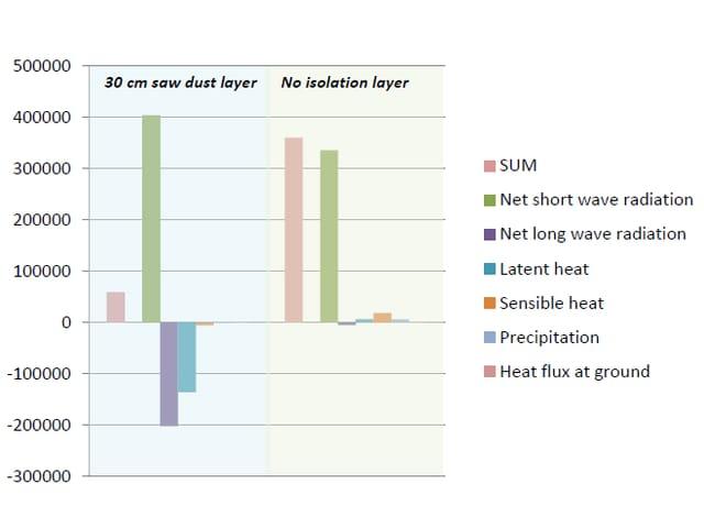 Ein Graphik mit der Energiebilanz