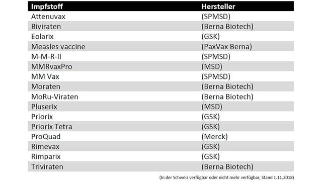 Liste der in der Schweiz verfügbaren oder nicht mehr verfügbaren Impfstoffen gegen die Masern.