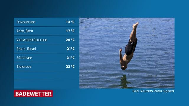 Ein Mann springt kopfüber ins Wasser.