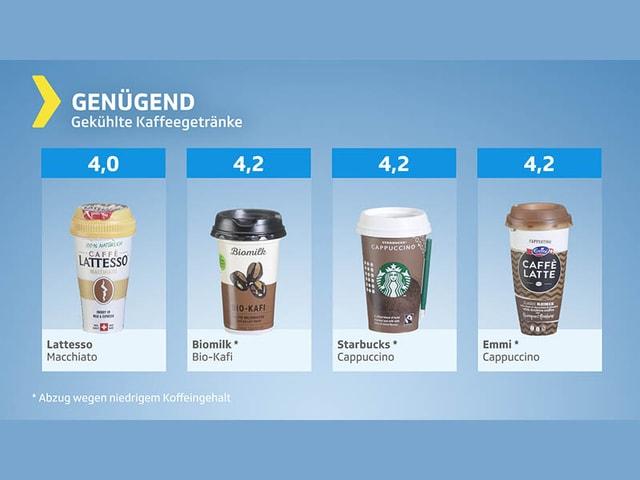 Testgrafik Gekühlte Kaffeegetränke genügend