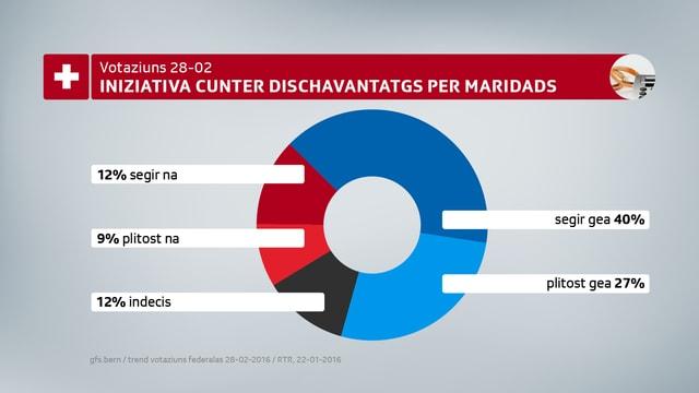 40% dals dumandads vuschassan cun in «segir gea» per l'iniziativa.