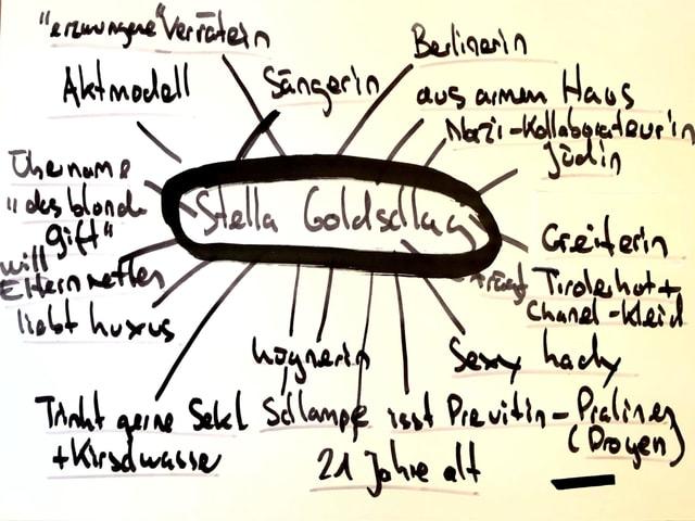 Grafik mit Fakten über Stella Goldschlag