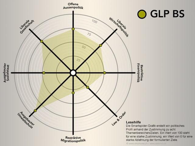 Smartspider GLP BS