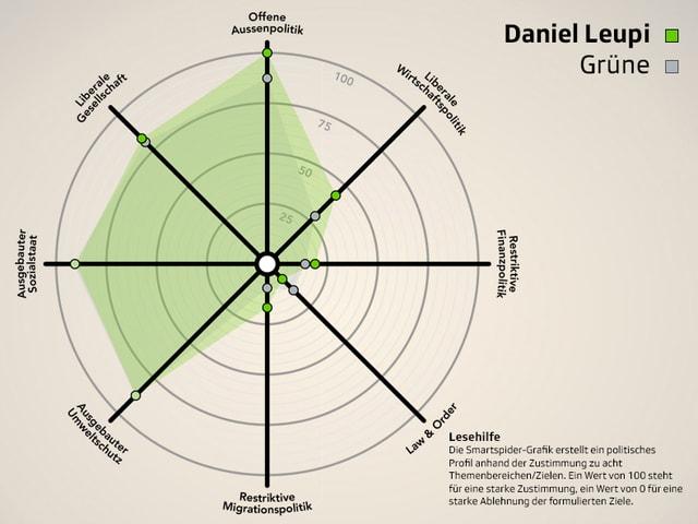 Smartspider von Daniel Leupi (Grüne) im Parteivergleich