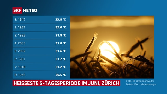 Tabelle mit den heissesten 5-Tagesperioden im Juni in Zürich Fluntern seit 1900.