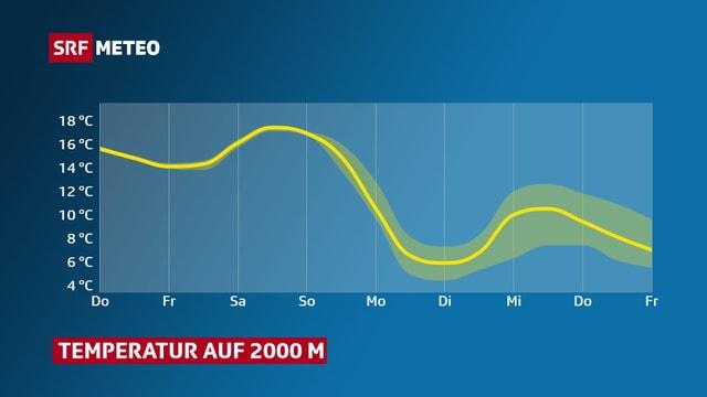 Der Verlauf der Temperatur auf 2000 Metern bis nächsten Freitag. Ab Sonntag wird es kühler.