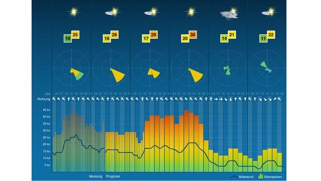 Ein Screenshot des neuen Surf- und Segelwetters