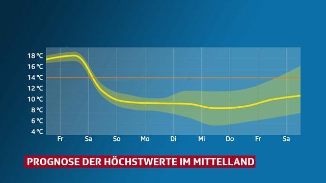 Eine Grafik zeigt den Temperaturverlauf im Mittelland. Am Freitag 18 Grad, ab Sonntag um 10 Grad.