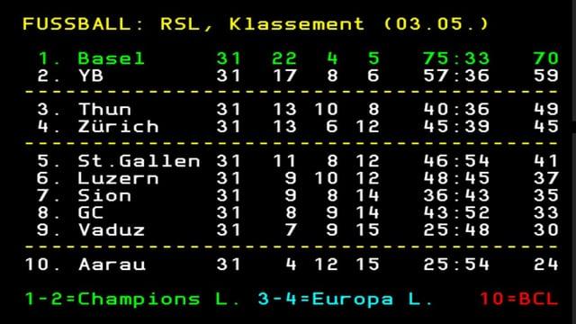 Die 31. Super-League-Runde im Überblick.