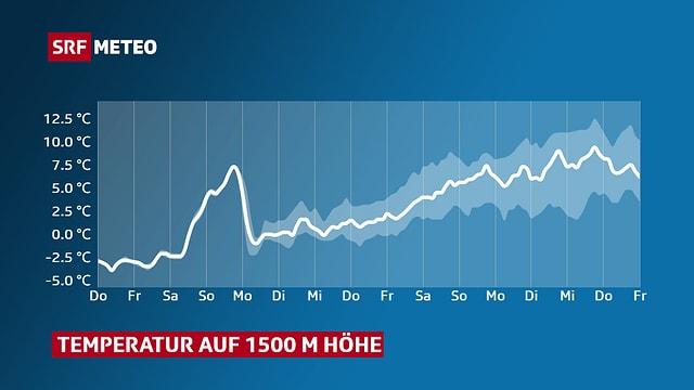 Eine Liniengrafik zeigt den Verlauf der Temperatur für die kommenden Tage.