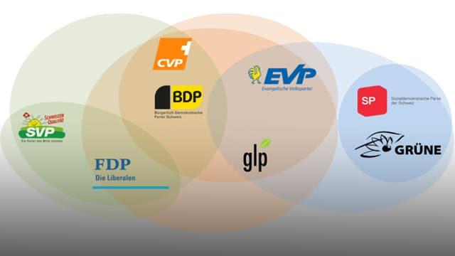 Alle Parteien und mögliche Listenverbindungen