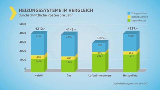 Kosten der Heizungssysteme im Vergleich