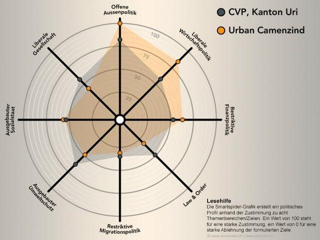 Das politische Profil von Urban Camenzind schematisch dargestellt.