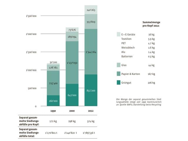 Eine Statistik zur Abfalltrennung