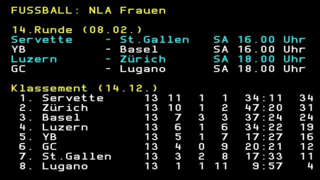 NLA-tabelle