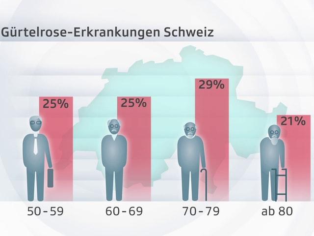 Je älter desto höher das Risiko: Zwei Drittel der Erkrankungen betreffen Menschen ab 50, am häufigsten zwischen 70 und 79.