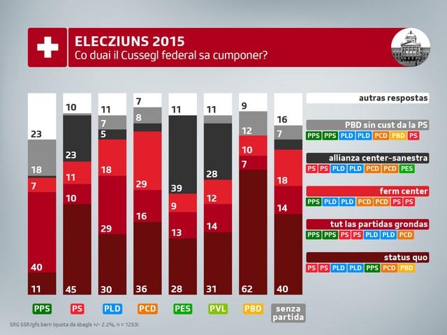 Il modell «status quo» vegn sustegnì il pli fitg dad electurs PBD, PS e PCD.