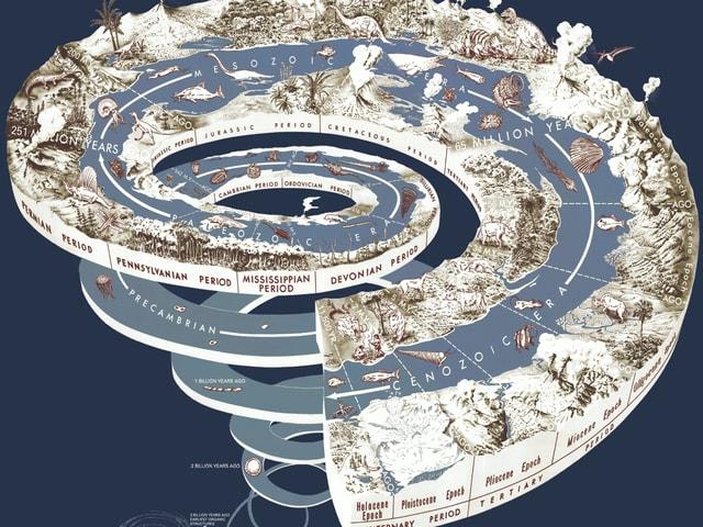 Unser Planet formte sich über unvorstellbare Zeitraum – bis ins heutige Holzän, wie die grafische Zeitspirale der Erdgeschichte zeigt.