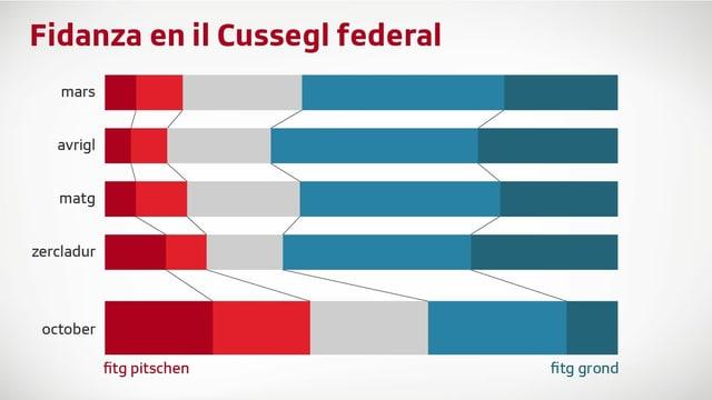 Grafica fidanza en Cussegl federal sminuescha