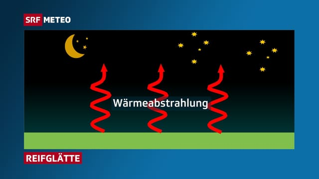 Wärmeabstrahlung in der Nacht