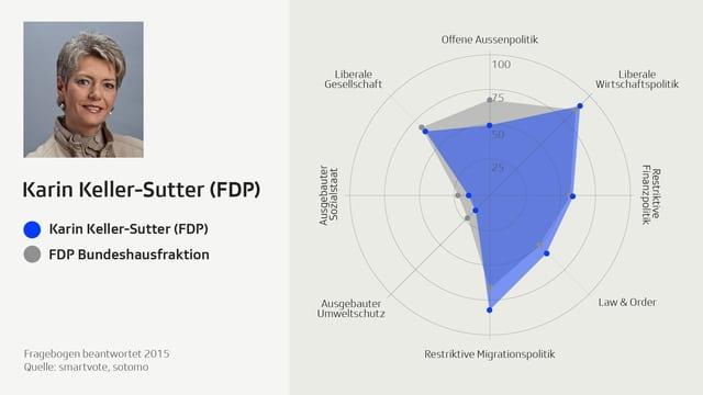 Smartspider-Profil von Karin Keller-Sutter