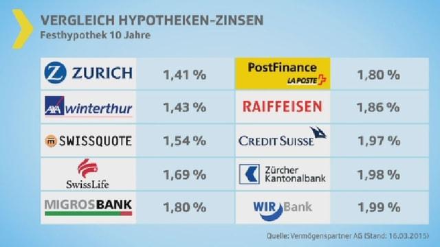 Tabelle mit verschiedenen Banken und ihren Hypothekarzinsen.