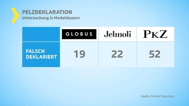 Grafik mit Globus, Jelmoli, PKZ.