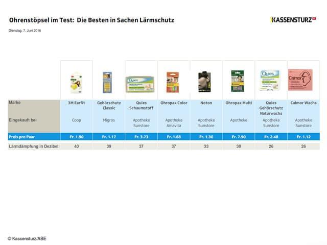 Testgrafik Ohrenstöpsel Lärmschutz.