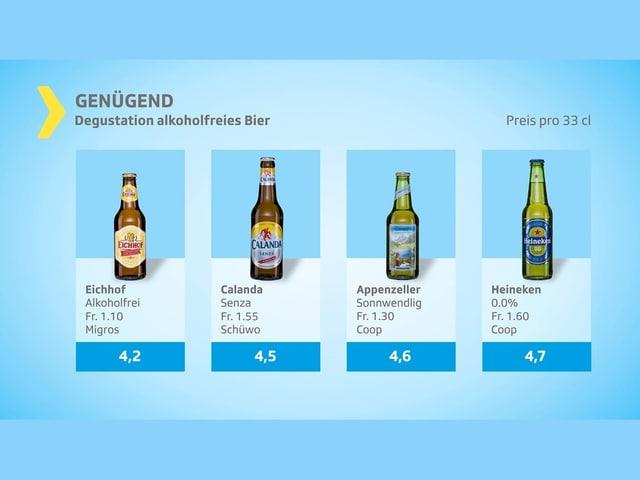 Genügende Biere