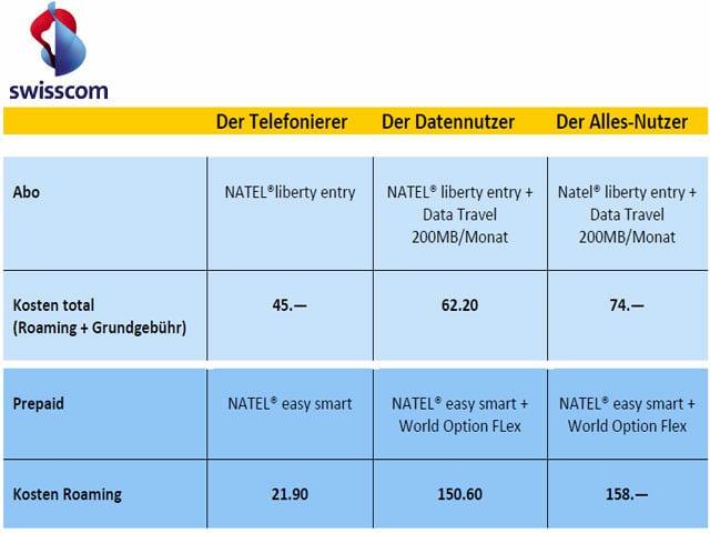 Tabelle mit Handy-Gebühren