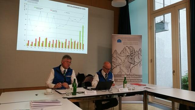 Il president da la GVG Hans Geisseler ed il directur Markus Feltscher preschentan las cifras.