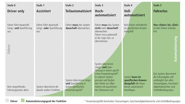 Grafik mit den 6 Stufen des automatisierten Fahrens. Driver only, Assistiert, Teilautomatisiert, Hochautomatisiert, Vollautomatisiert, Fahrerlos