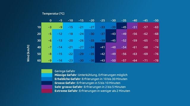 Eine Tabelle, die beschreibt, welche gefühlte Temperatur sich aus Wind und gemessener Tempertur ergibt.