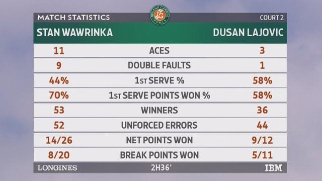 Die Match-Statistik