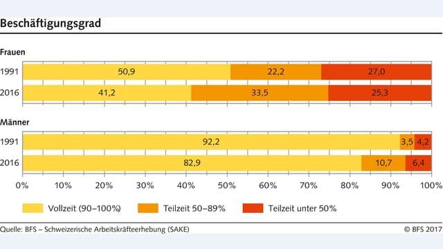 Teilzeitarbeit im Wandel Zeit: Quelle Bundesamt für Statistik