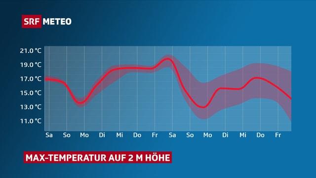 Temperaturkurve mit Höchstwerten nächste Woche von rund 20 Grad.