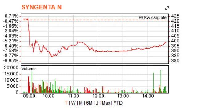 Nach dem morgendlichen Tiefflug verbucht die Syngenta-Aktie derzeit ein Minus von XY Prozent.
