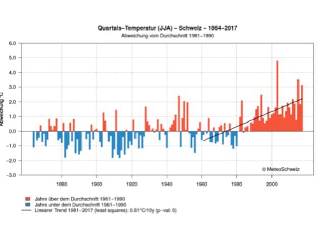 Darstellung der mittleren Temperaturen in der Schweiz während der Sommermonate seit 1864.