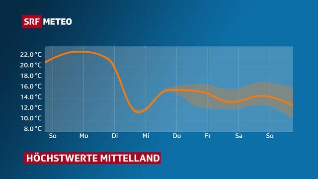 Kurve mit Temperaturverlauf im Mittelland bis Ostern.