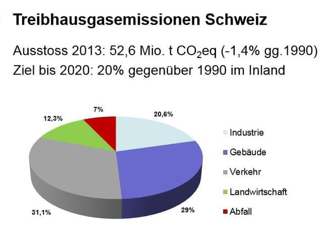 Grafik zu Quellen der CO2-Emmissionen in der Schweiz
