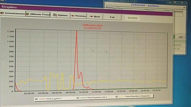 Computerbildschirm mit roter Kurve des Schwefeldioxids.