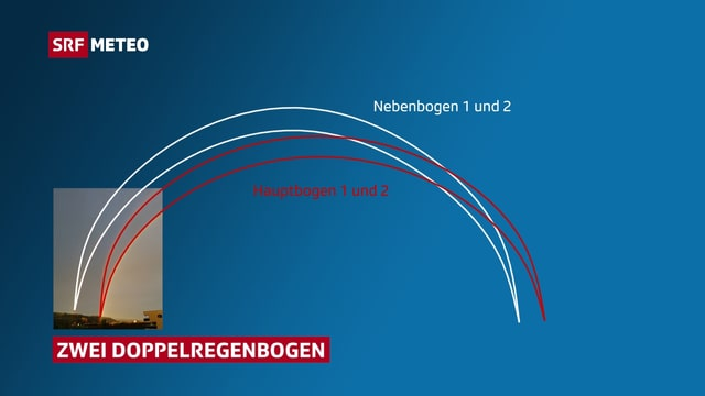 Die Grafik zeigt, wo im Bild die zwei Haupt- und die zwei Nebenbogen zu sehen sind.