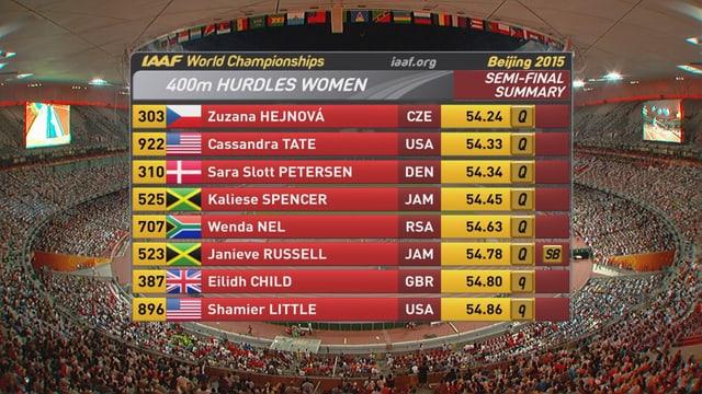 Finalistinnen 400 m Hürden
