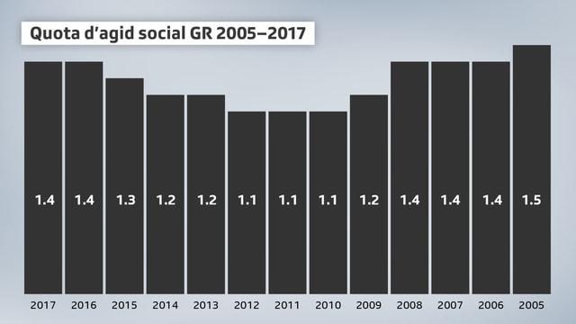 Quota d'agid social en il Grischun
