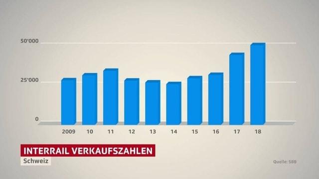 Grafik mit den Verkauftszahlen von Interrailpässen in der Schweiz. Seit 2014 steigen die Verkäufe kontinuierlich an.